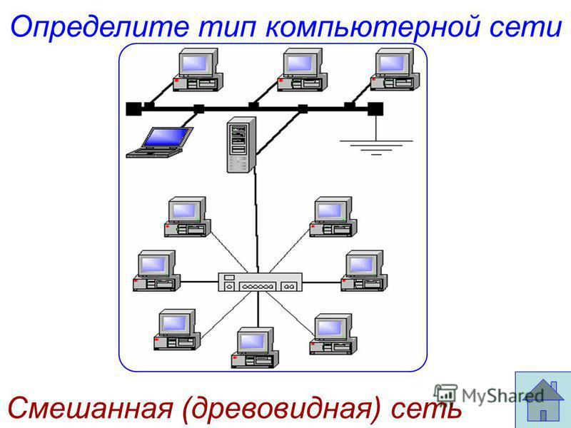Определите тип компьютерной сети Смешанная (древовидная) сеть
