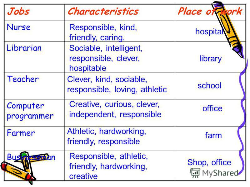 JobsCharacteristicsPlace of work Nurse Librarian Teacher Computer programmer Farmer Businessman Responsible, kind, friendly, caring. hospital Sociable, intelligent, responsible, clever, hospitable library Clever, kind, sociable, responsible, loving,