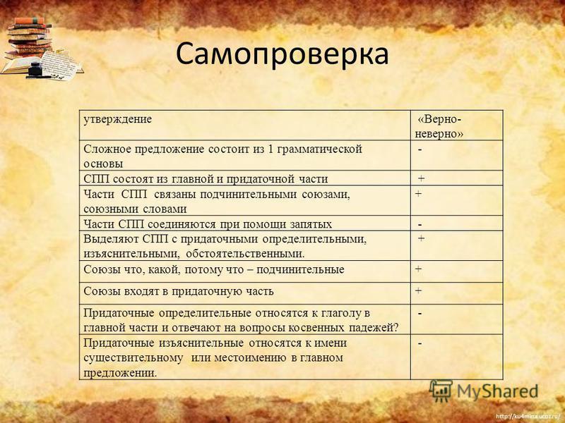 http://ku4mina.ucoz.ru/ Самопроверка утверждение «Верно- неверно» Сложное предложение состоит из 1 грамматической основы - СПП состоят из главной и придаточной части + Части СПП связаны подчинительными союзами, союзными словами + Части СПП соединяютс