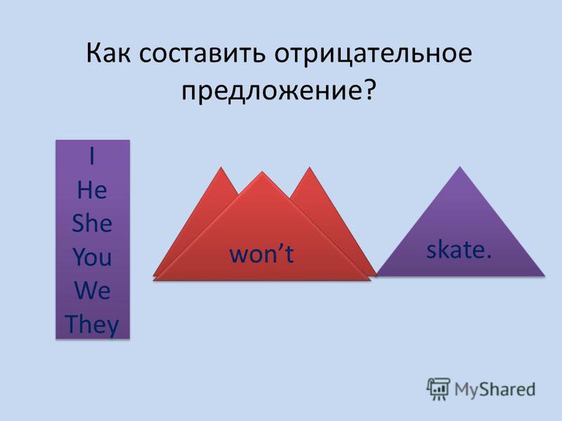 Как составить отрицательное предложение? I He She You We They I He She You We They skate. will not wont
