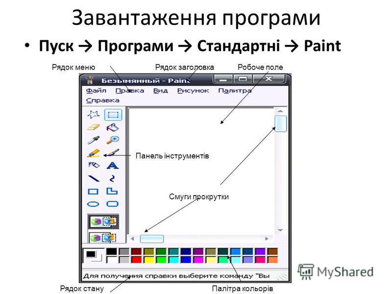 Завантаження програми Пуск Програми Стандартні Paint Рядок заголовка Смуги прокрутки Рядок меню Панель інструментів Робоче поле Рядок стануПалітра кольорів