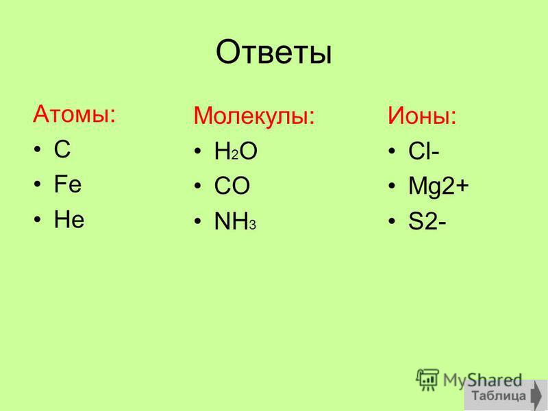 8 Найди свою лузу Молекулы Иони Атомы