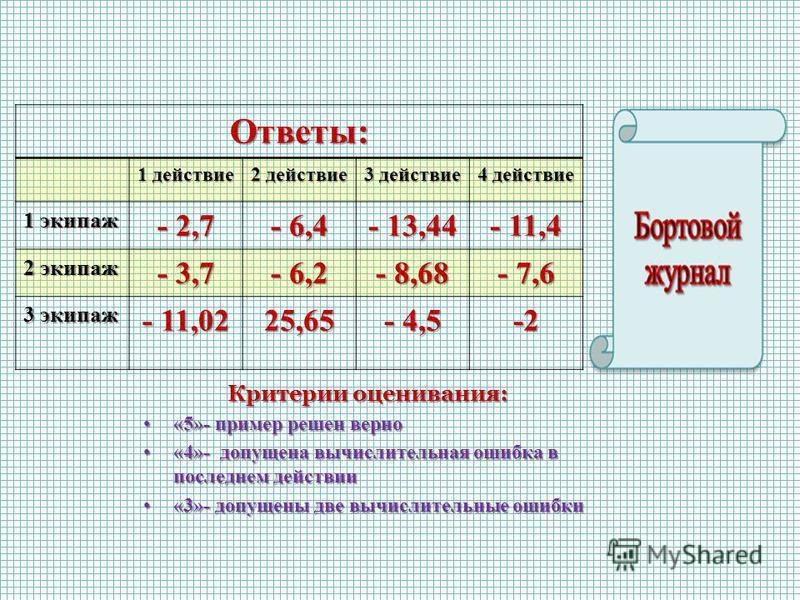 Ответы: 1 действие 2 действие 3 действие 4 действие 1 экипаж - 2,7 - 6,4 - 13,44 - 11,4 2 экипаж - 3,7 - 6,2 - 8,68 - 7,6 3 экипаж - 11,02 25,65 - 4,5 -2 Критерии оценивания: «5»- пример решен верно«5»- пример решен верно «4»- допущена вычислительная