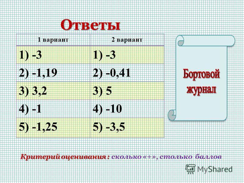 Ответы Ответы 1 вариант 2 вариант 1) -3 2) -1,192) -0,41 3) 3,23) 5 4) -14) -10 5) -1,255) -3,5 Критерий оценивания : Критерий оценивания : сколько «+», столько баллов