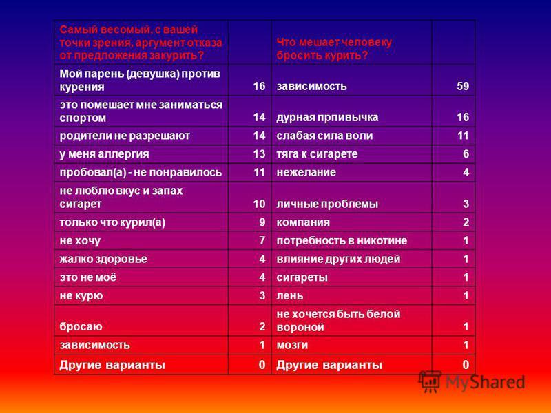 Болезнь 15 Любимый человек 30 Родители 60 Беременность 120 Отсутствие сигарет 180 Ремень 240 Сто к одному