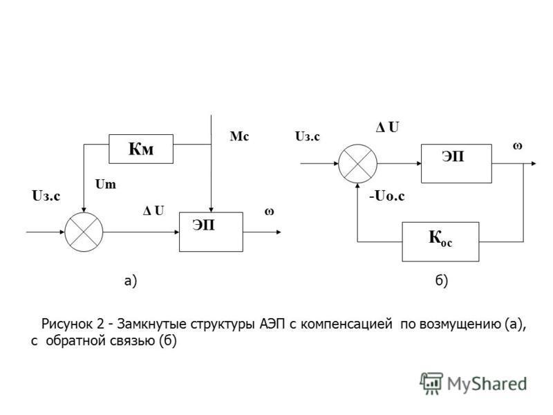 Км ЭП ω Мc Um Uз.с Δ U ЭП К ос -Uо.с ω Δ U Рисунок 2 - Замкнутые структуры АЭП с компенсацией по возмущению (а), с обратной связью (б) Uз.с а) б)