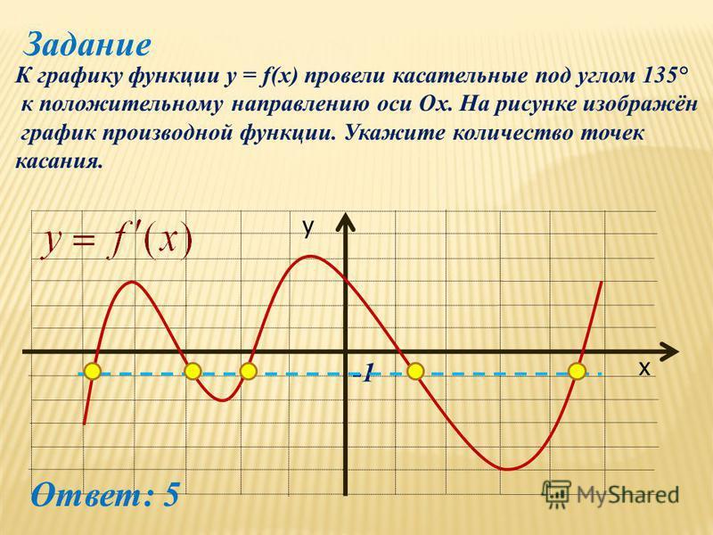 Задание К графику функции y = f(x) провели касательные под углом 135° к положительному направлению оси Ох. На рисунке изображён график производной функции. Укажите количество точек касания. х у Ответ: 5