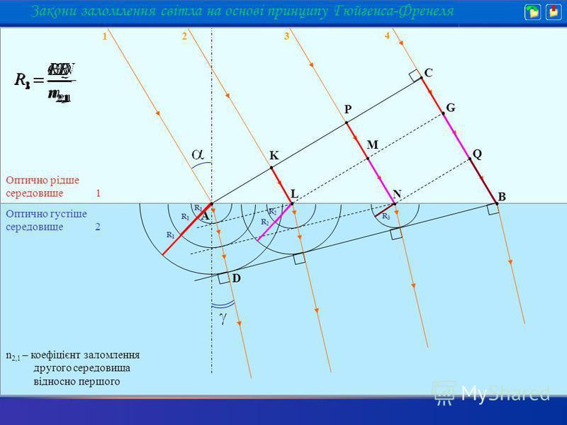 С В А R1R1 R2R2 R3R3 G Q K L P M N R1R1 R1R1 R2R2 Оптично рідше середовище 1 Оптично густіше середовище 2 n 2,1 – коефіцієнт заломлення другого середовища відносно першого 4 1 2 3 D