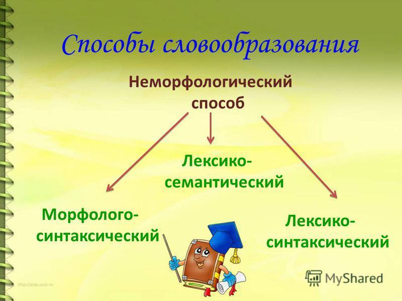 Способы словообразования Неморфологический способ Морфолого- синтаксический Лексико- семантический Лексико- синтаксический