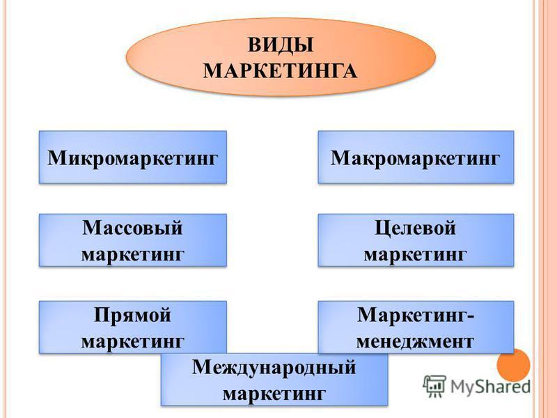 ВИДЫ МАРКЕТИНГА Микромаркетинг Прямой маркетинг Массовый маркетинг Международный маркетинг Маркетинг- менеджмент Целевой маркетинг Макромаркетинг