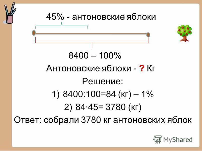 45% - антоновские яблоки 8400 – 100% Антоновские яблоки - ? Кг Решение: 1)8400:100=84 (кг) – 1% 2)84·45= 3780 (кг) Ответ: собрали 3780 кг антоновских яблок