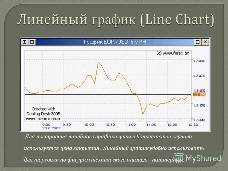 Для построения линейного графика цены в большинстве случаев используется цена закрытия. Линейный график удобно использовать для торговли по фигурам технического анализа - паттернам.