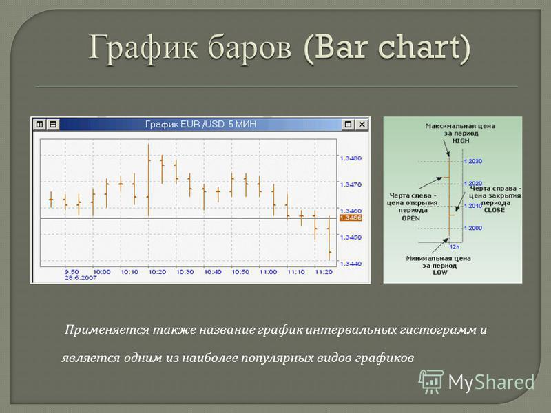 Применяется также название график интервальных гистограмм и является одним из наиболее популярных видов графиков