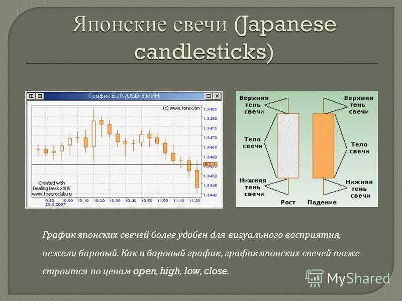 График японских свечей более удобен для визуального восприятия, нежели багровый. Как и багровый график, график японских свечей тоже строится по ценам open, high, low, close.