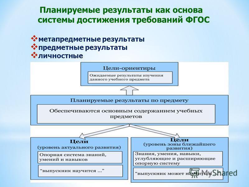 Планируемые результаты как основа системы достижения требований ФГОС метапредметные результаты предметные результаты личностные