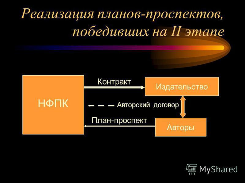 Реализация планов-проспектов, победивших на II этапе НФПК Издательство Авторы План-проспект Контракт Авторский договор