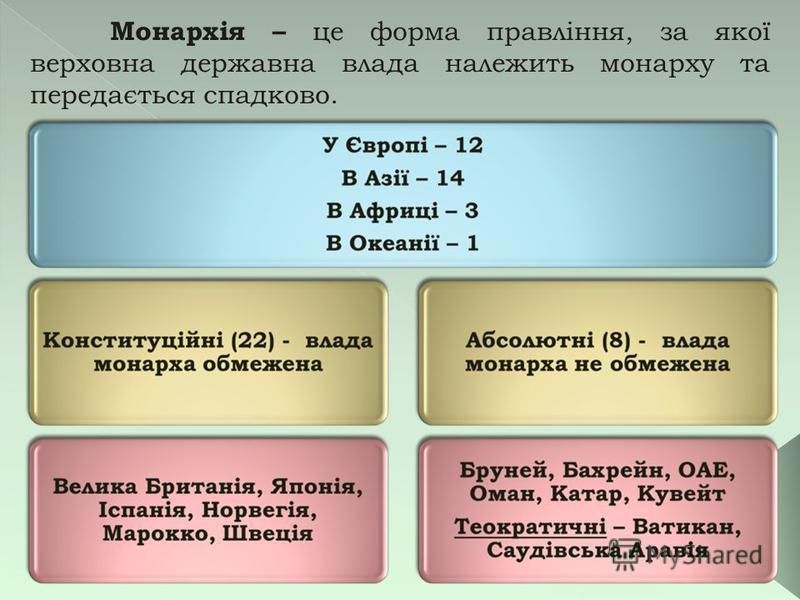 Монархія – це форма правління, за якої верховна державна влада належить монарху та передається спадково.