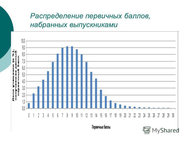 Распределение первичных баллов, набранных выпускниками