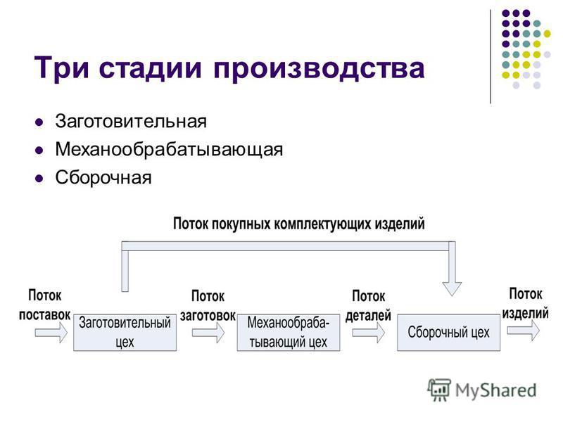 Три стадии производства Заготовительная Механообрабатывающая Сборочная