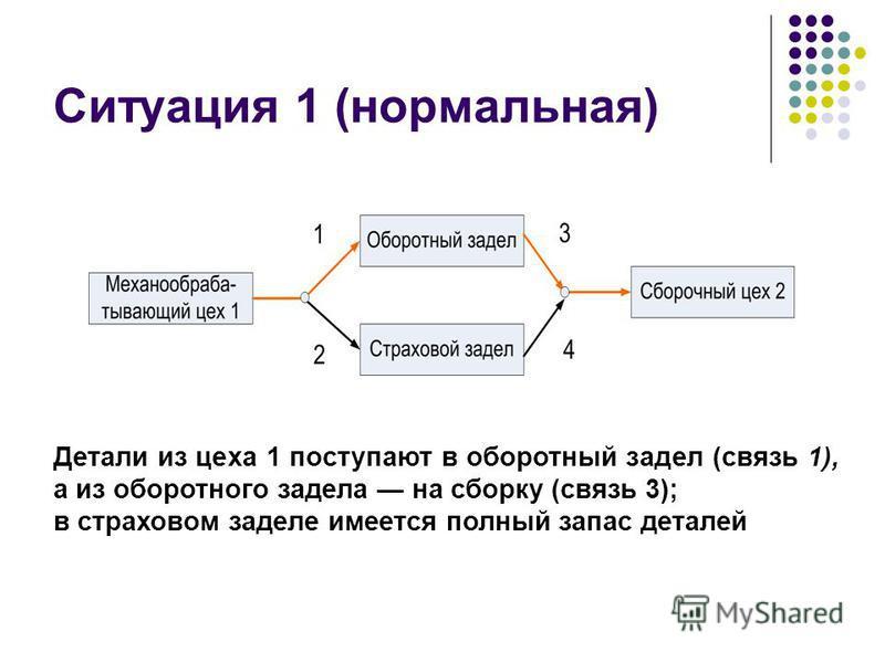 Ситуация 1 (нормальная) Детали из цеха 1 поступают в оборотный задел (связь 1), а из оборотного задела на сборку (связь 3); в страховом заделе имеется полный запас деталей