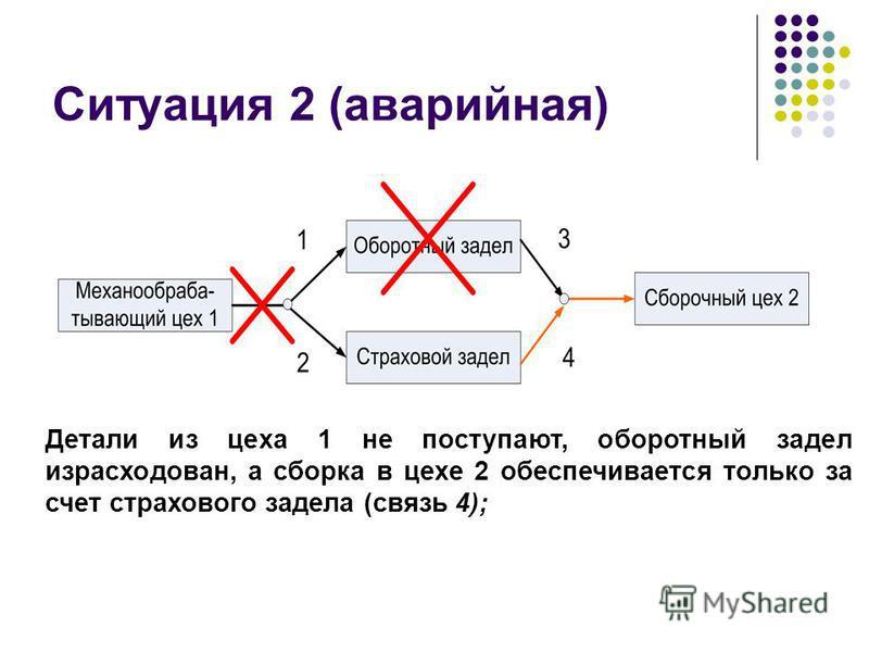 Ситуация 2 (аварийная) Детали из цеха 1 не поступают, оборотный задел израсходован, а сборка в цехе 2 обеспечивается только за счет страхового задела (связь 4);