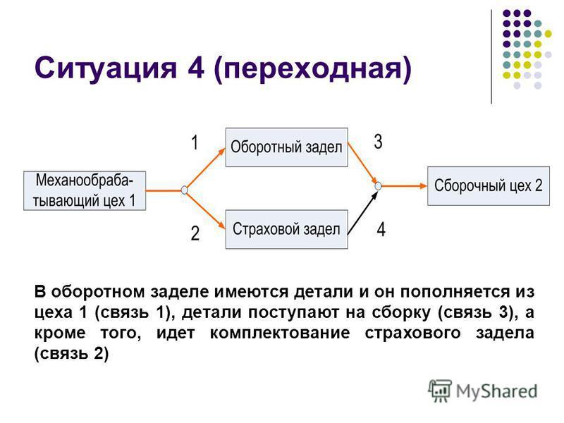 Ситуация 4 (переходная) В оборотном заделе имеются детали и он пополняется из цеха 1 (связь 1), детали поступают на сборку (связь 3), а кроме того, идет комплектование страхового задела (связь 2)