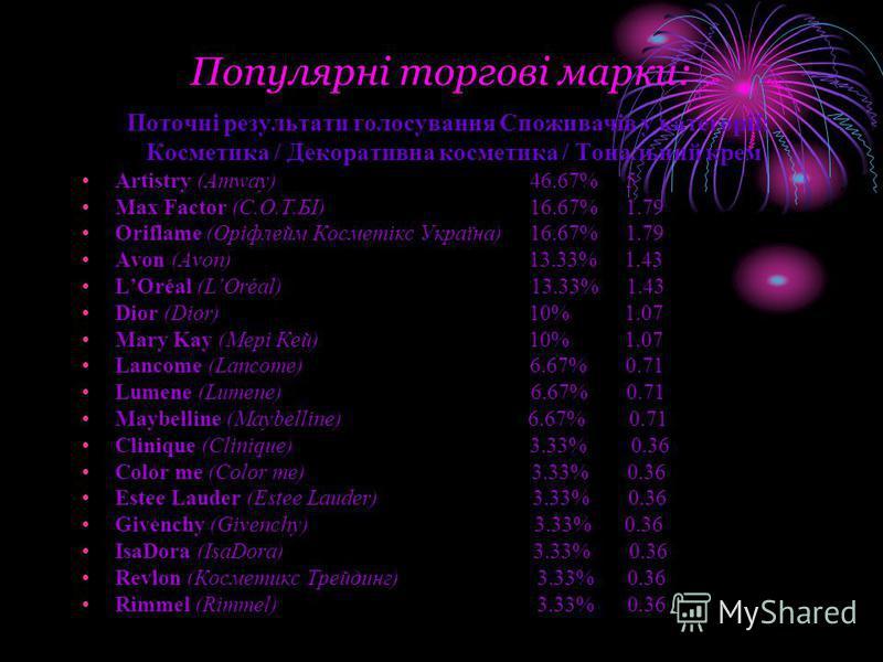 Популярні торгові марки: Поточні результати голосування Споживачів у категорії: Косметика / Декоративна косметика / Тональний крем Artistry (Amway) 46.67% 5 Max Factor (С.О.Т.БІ) 16.67% 1.79 Oriflame (Оріфлейм Косметікс Україна) 16.67% 1.79 Avon (Avo