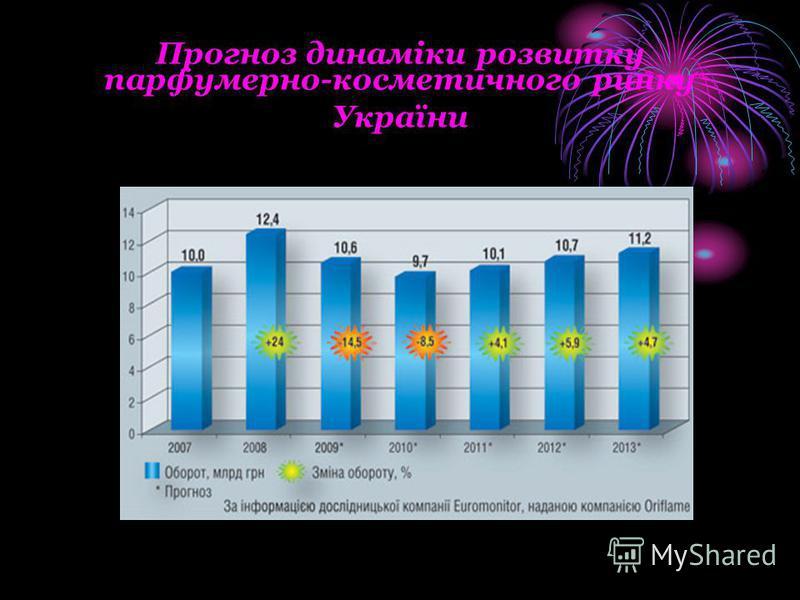 Прогноз динаміки розвитку парфумерно-косметичного ринку України