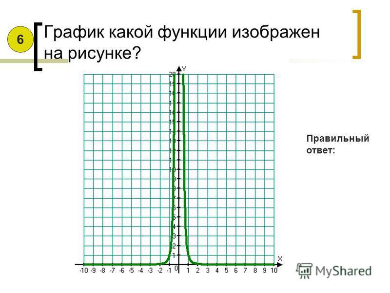 График какой функции изображен на рисунке? Правильный ответ: 5