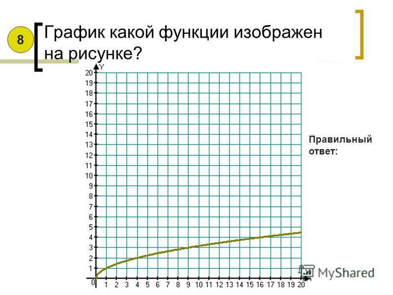 График какой функции изображен на рисунке? Правильный ответ: 7