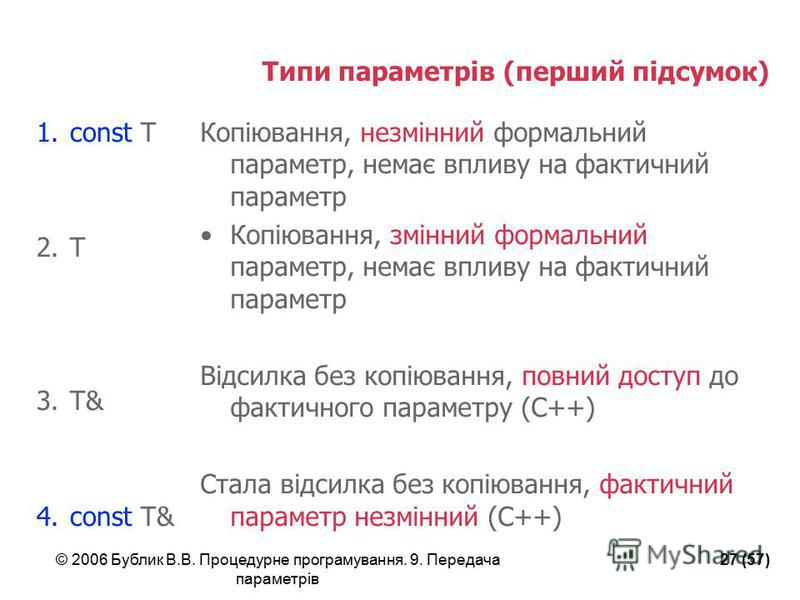 © 2006 Бублик В.В. Процедурне програмування. 9. Передача параметрів 27 (57) Типи параметрів (перший підсумок) 1.const T 2.T 3.T& 4.const T& Копіювання, незмінний формальний параметр, немає впливу на фактичний параметр Копіювання, змінний формальний п