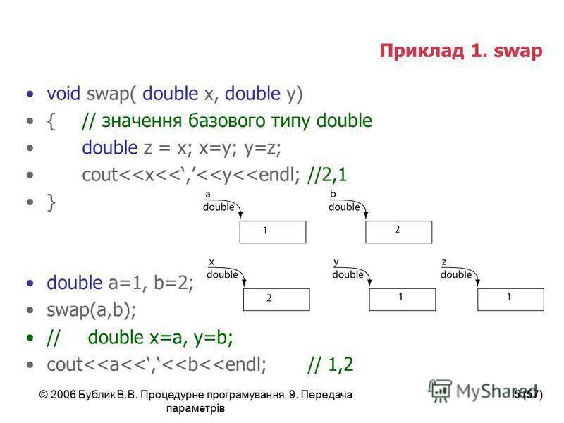 © 2006 Бублик В.В. Процедурне програмування. 9. Передача параметрів 5 (57) Приклад 1. swap void swap( double x, double y) {// значення базового типу double double z = x; x=y; y=z; cout<<x<<,<<y<<endl; //2,1 } double a=1, b=2; swap(a,b); // double x=a