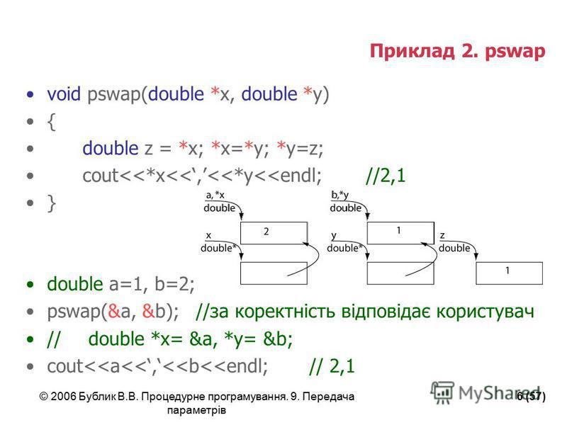 © 2006 Бублик В.В. Процедурне програмування. 9. Передача параметрів 6 (57) Приклад 2. pswap void pswap(double *x, double *y) { double z = *x; *x=*y; *y=z; cout<<*x<<,<<*y<<endl; //2,1 } double a=1, b=2; pswap(&a, &b);//за коректність відповідає корис