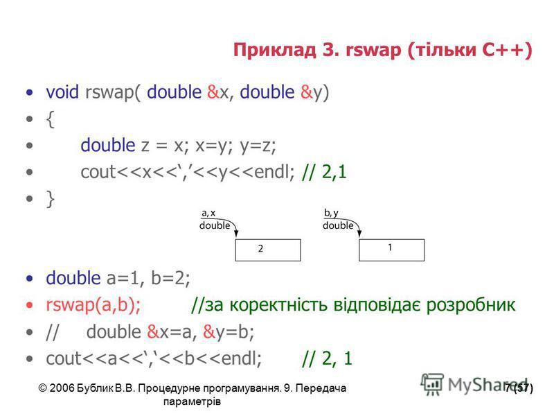 © 2006 Бублик В.В. Процедурне програмування. 9. Передача параметрів 7 (57) Приклад 3. rswap (тільки С++) void rswap( double &x, double &y) { double z = x; x=y; y=z; cout<<x<<,<<y<<endl; // 2,1 } double a=1, b=2; rswap(a,b); //за коректність відповіда