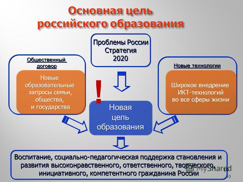 10 Основная цель российского образования Новая цель образования Новая цель образования Новые технологии Общественный договор Общественный договор Новые образовательные запросы семьи, общества, и государства Новые образовательные запросы семьи, общест