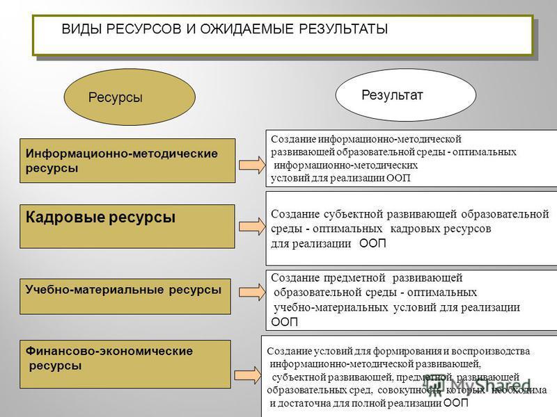 Ресурсы Результат Информационно-методические ресурсы Создание информационно-методической развивающей образовательной среды - оптимальных информационно-методических условий для реализации ООП Кадровые ресурсы Учебно-материальные ресурсы Финансово-экон