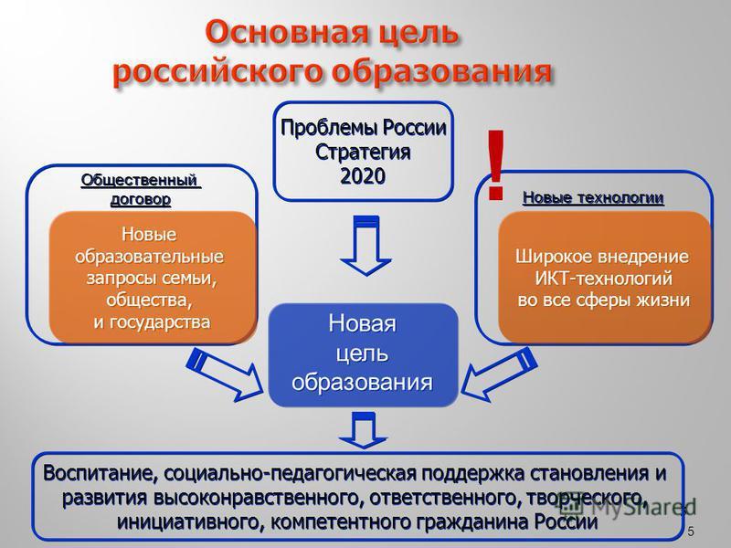 5 55 Основная цель российского образования Новая цель образования Новая цель образования Новые технологии Общественный договор Общественный договор Новые образовательные запросы семьи, общества, и государства Новые образовательные запросы семьи, обще