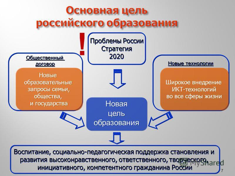 7 77 Основная цель российского образования Новая цель образования Новая цель образования Новые технологии Общественный договор Общественный договор Новые образовательные запросы семьи, общества, и государства Новые образовательные запросы семьи, обще