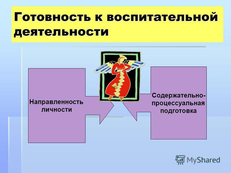 Готовность к воспитательной деятельности Направленность личности Содержательно- процессуальная подготовка