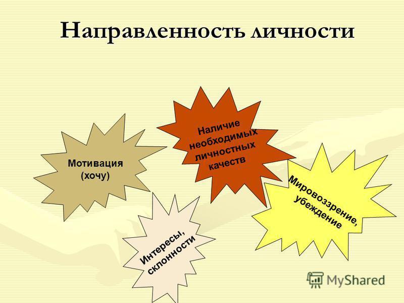 Направленность личности Мотивация (хочу) Наличие необходимых личностных качеств Мировоззрение, убеждение Интересы, склонности