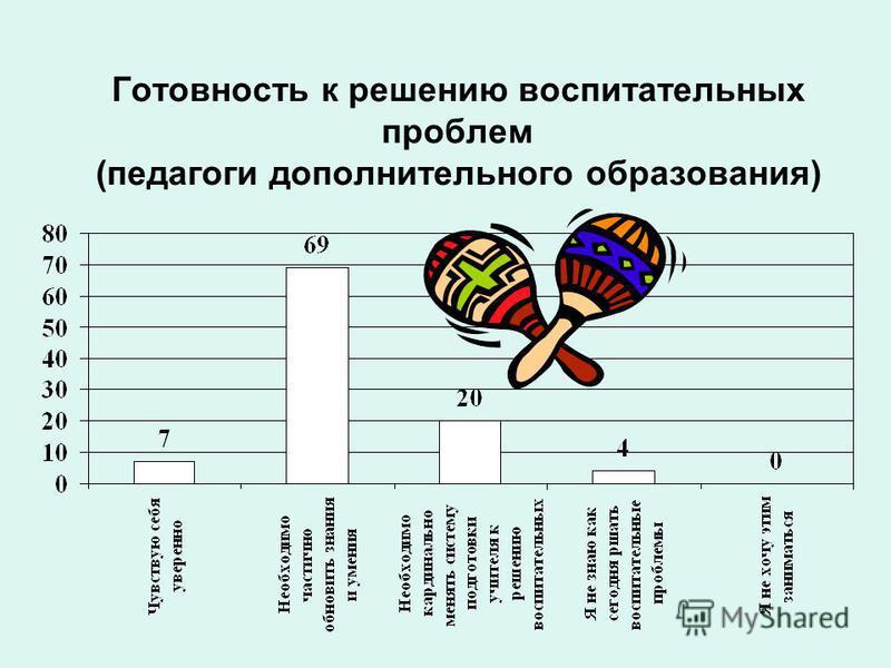 Готовность к решению воспитательных проблем (педагоги дополнительного образования)