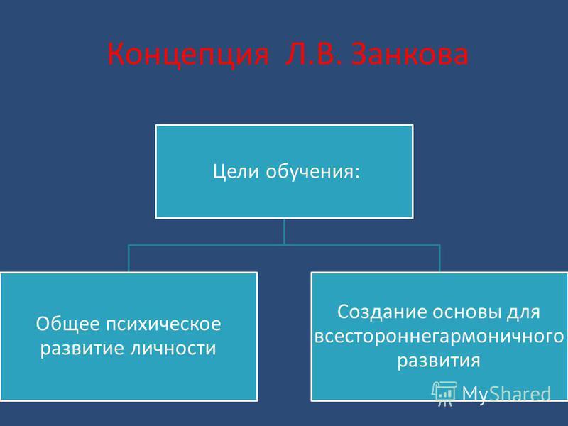 Концепция Л.В. Занкова Цели обучения: Общее психическое развитие личности Создание основы для всесторонне гармоничного развития