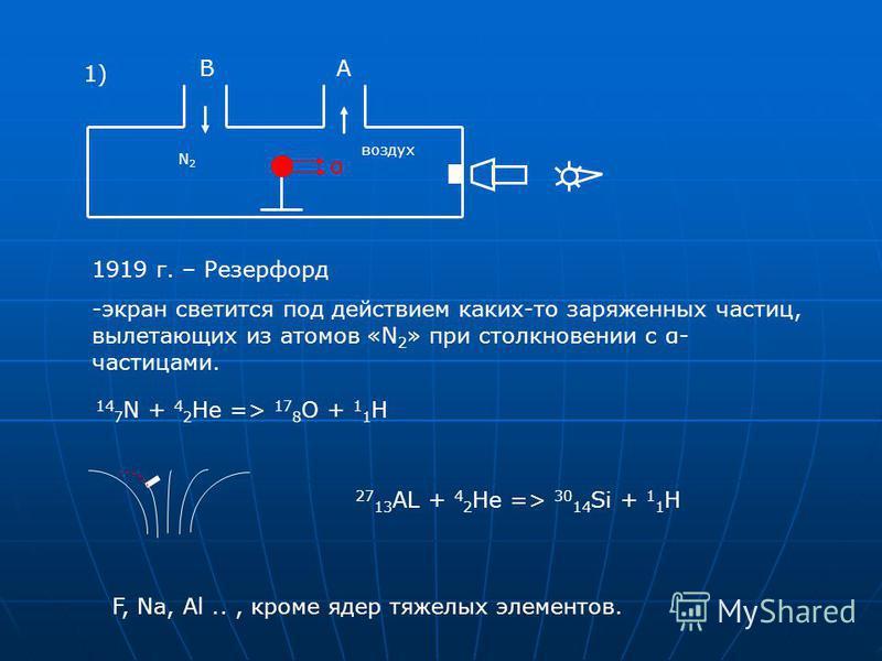 BA α воздух N2N2 1919 г. – Резерфорд -экран светится под действием каких-то заряженных частиц, вылетающих из атомов «N 2 » при столкновении с α- частицами. F, Na, Al.., кроме ядер тяжелых элементов. 14 7 N + 4 2 He => 17 8 O + 1 1 H 27 13 AL + 4 2 He