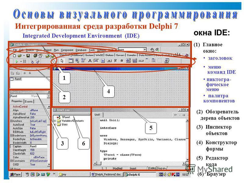 Интегрированная среда разработки Delphi 7 1 (1) Главное окно: 2 (2) Обозреватель дерева объектов 3 (3) Инспектор объектов 4 (4) Конструктор формы 5 (5) Редактор кода 6 (6) Браузер заголовок меню команд IDE Integrated Development Environment (IDE) пик