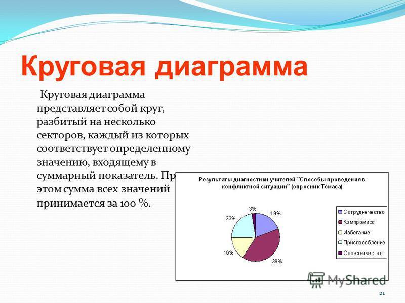 21 Круговая диаграмма Круговая диаграмма представляет собой круг, разбитый на несколько секторов, каждый из которых соответствует определенному значению, входящему в суммарный показатель. При этом сумма всех значений принимается за 100 %.
