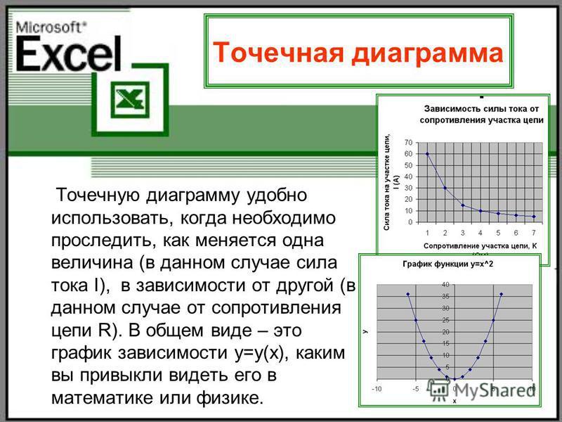 23 Точечная диаграмма Точечную диаграмму удобно использовать, когда необходимо проследить, как меняется одна величина (в данном случае сила тока I), в зависимости от другой (в данном случае от сопротивления цепи R). В общем виде – это график зависимо