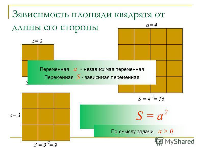 Зависимость площади квадрата от длины его стороны S = 2 = 4 2 a= 2 S = 3 = 9 2 a= 3 a= 4 S = 4 = 16 2 S = a 2 По смыслу задачи a > 0 Переменная a - независимая переменная Переменная S - зависимая переменная