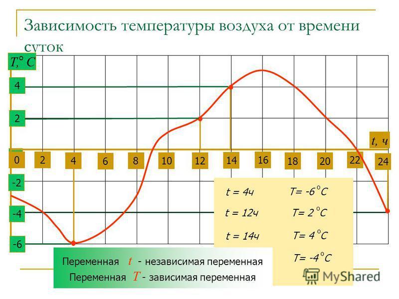 Зависимость температуры воздуха от времени суток 0 2 4 6 81012 14 22 24 16 1820 t, ч 2 4 -2 -6 -4 Т, С о t = 4 ч Т= -6 С о t = 12 ч Т= 2 С о t = 14 ч Т= 4 С о t = 24 ч Т= -4 С о Переменная t - независимая переменная Переменная T - зависимая переменна