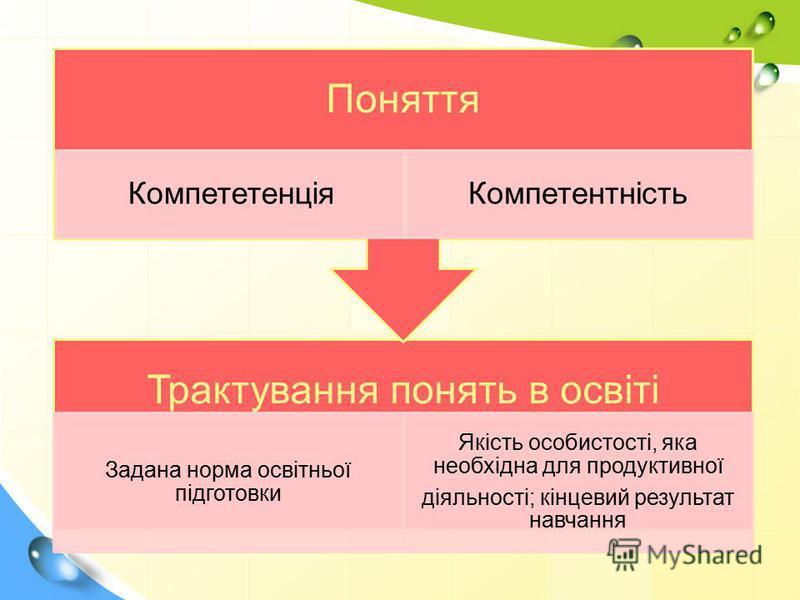 Трактування понять в освіті Задана норма освітньої підготовки Якість особистості, яка необхідна для продуктивної діяльності; кінцевий результат навчання Поняття КомпететенціяКомпетентність