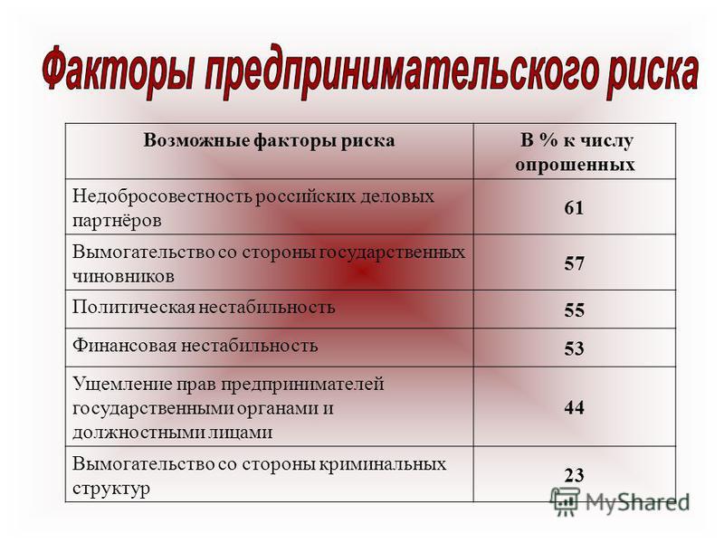 Возможные факторы риска В % к числу опрошенных Недобросовестность российских деловых партнёров 61 Вымогательство со стороны государственных чиновников 57 Политическая нестабильность 55 Финансовая нестабильность 53 Ущемление прав предпринимателей госу